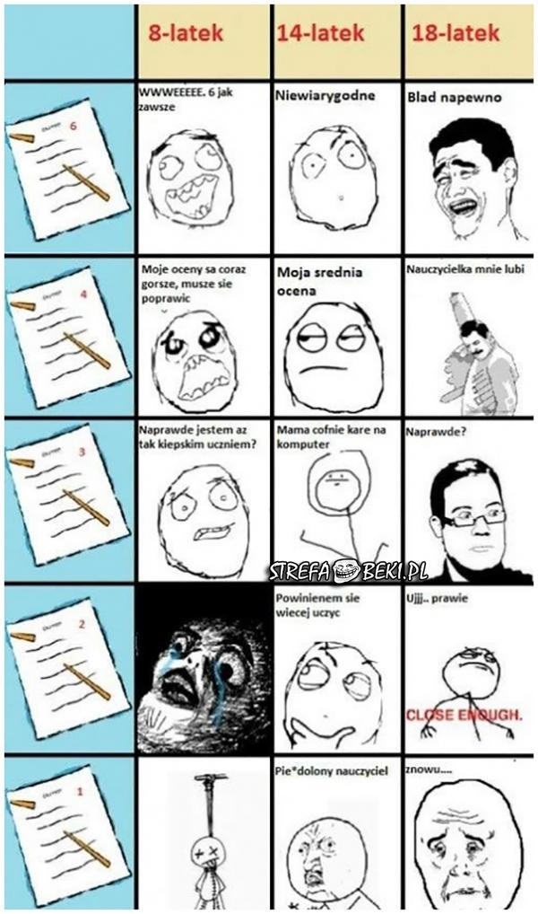Reakcja uczniów w poszczególnym wieku na różne oceny w szkole