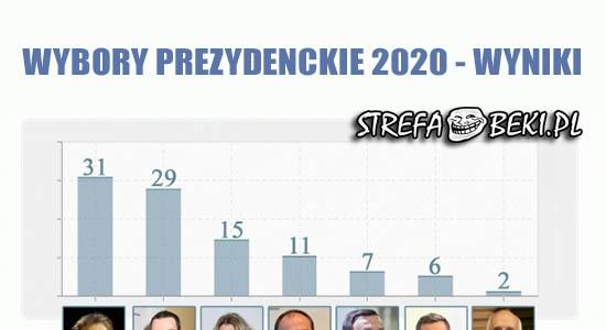 Wybory prezydenckie 2020 - wyniki